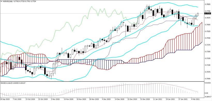 analytics60222f3e2a212 - AUD/USD. Возвращение австралийца: на горизонте снова замаячил уровень 0,7800