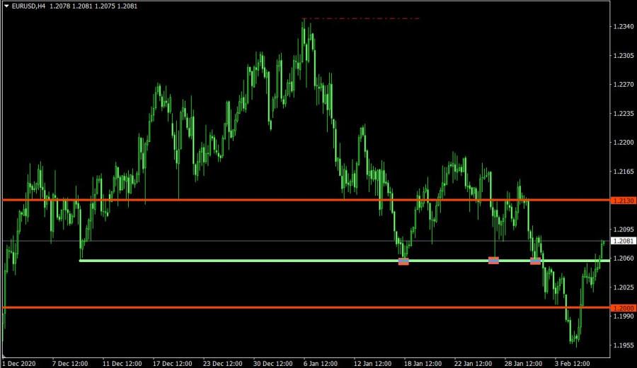 analytics6022320bae363 - Торговый план по EUR/USD и GBP/USD на 09.02.2021