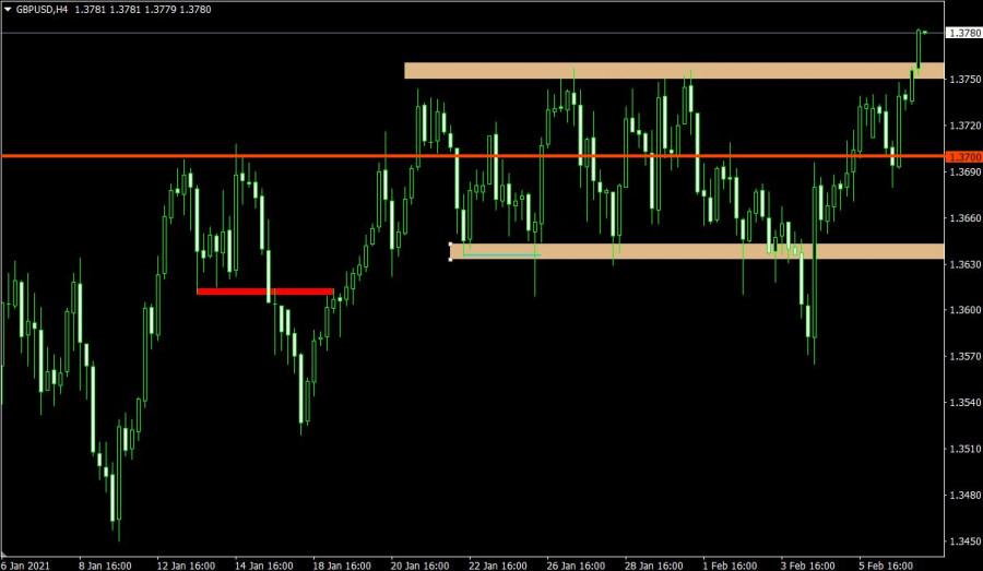 analytics602232125b4ea - Торговый план по EUR/USD и GBP/USD на 09.02.2021