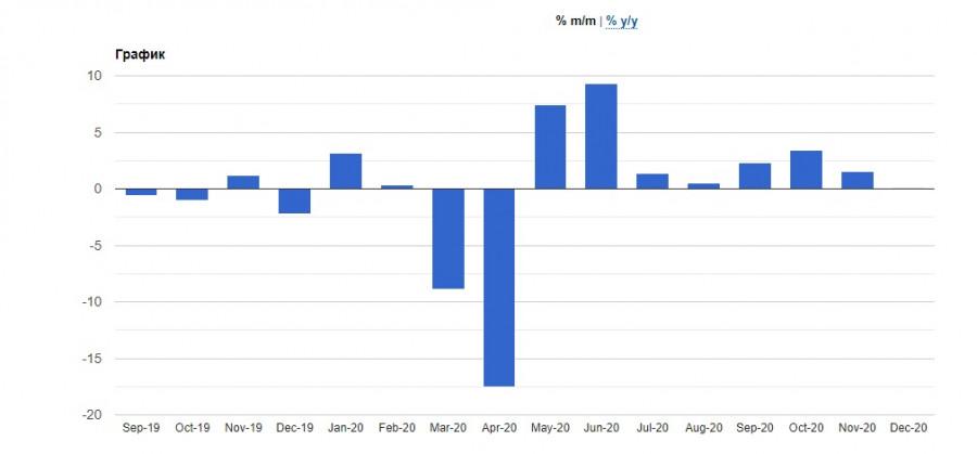 analytics6022347acc8f2 - EURUSD и GBPUSD: Почему нужно ждать новую волну падения американского доллара? Покупатели фунта настроены на новые максимумы,