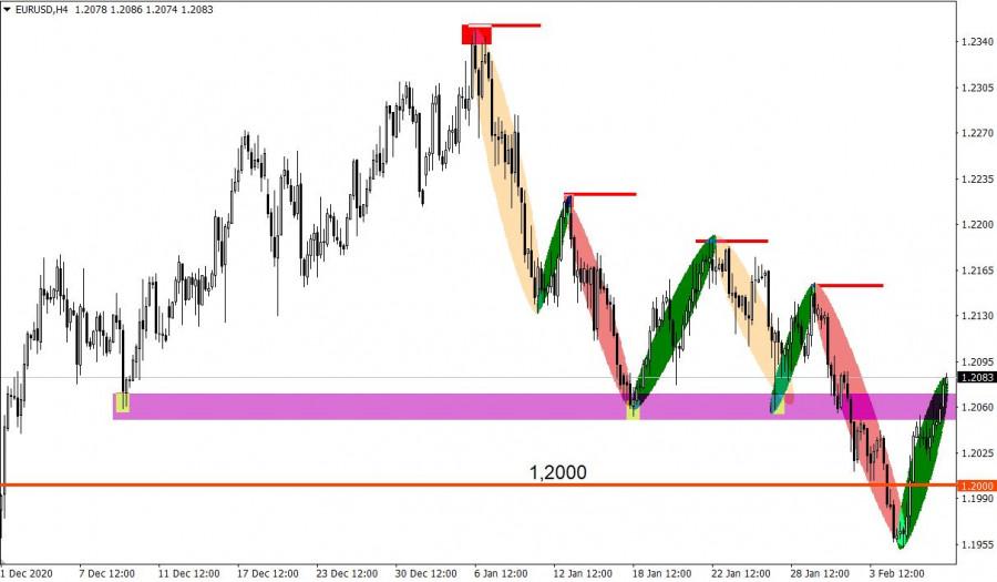 analytics60223fbcc52b6 - Торговые рекомендации по валютному рынку для начинающих трейдеров – GBPUSD и EURUSD 09.02.21