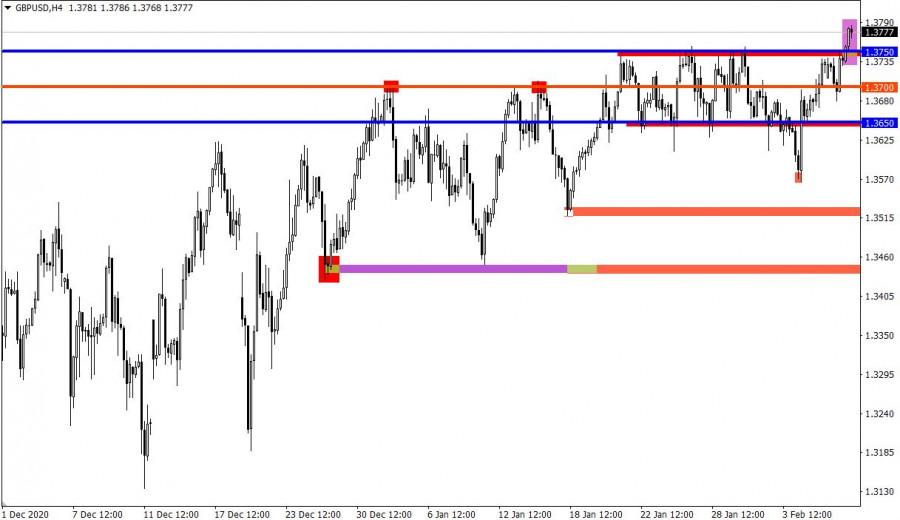 analytics60223fc784f60 - Торговые рекомендации по валютному рынку для начинающих трейдеров – GBPUSD и EURUSD 09.02.21