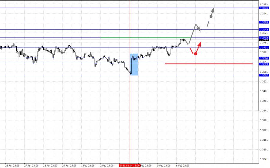 analytics6022423379d96 - Фрактальный анализ основных валютных пар на 9 февраля