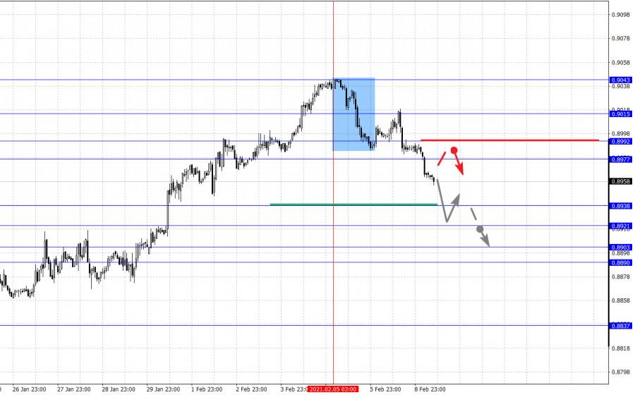 analytics6022423df0008 - Фрактальный анализ основных валютных пар на 9 февраля