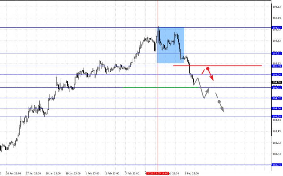 analytics602242537348a - Фрактальный анализ основных валютных пар на 9 февраля