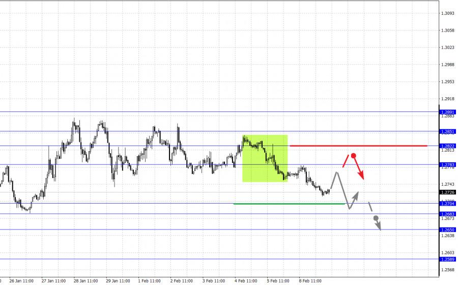 analytics60224261a7ef0 - Фрактальный анализ основных валютных пар на 9 февраля