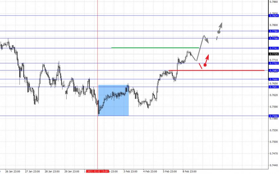 analytics60224271c4d60 - Фрактальный анализ основных валютных пар на 9 февраля