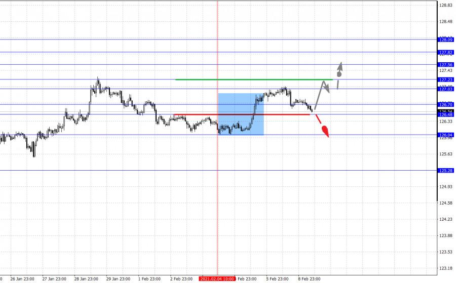 analytics60224284d7035 - Фрактальный анализ основных валютных пар на 9 февраля