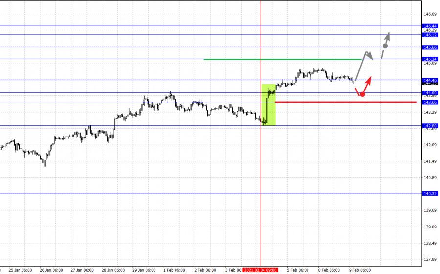 analytics6022429571a17 - Фрактальный анализ основных валютных пар на 9 февраля