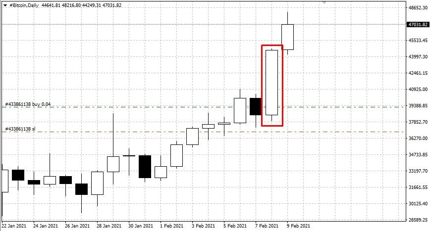 analytics602256a529ee1 - Прогноз по Bitcoin на 09.02.21 – BUY