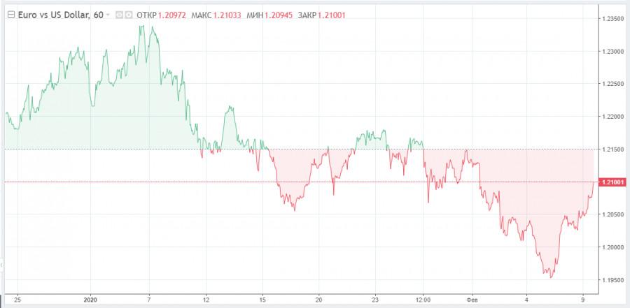 analytics60225aa075486 - Евро на подъеме: слабые экономические показатели еврозоны ему не помеха