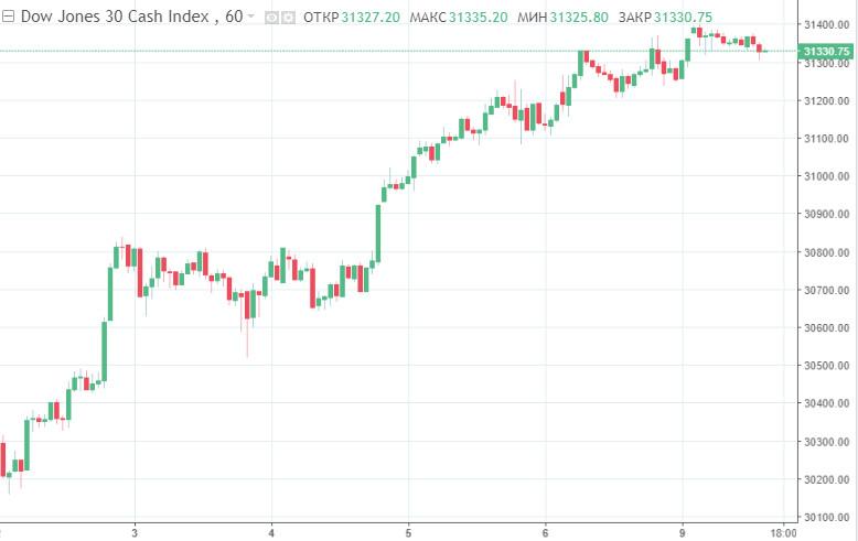 analytics602263a367fba - Вакцина и надежда на стимулы: на фондовых рынках США новые исторические рекорды