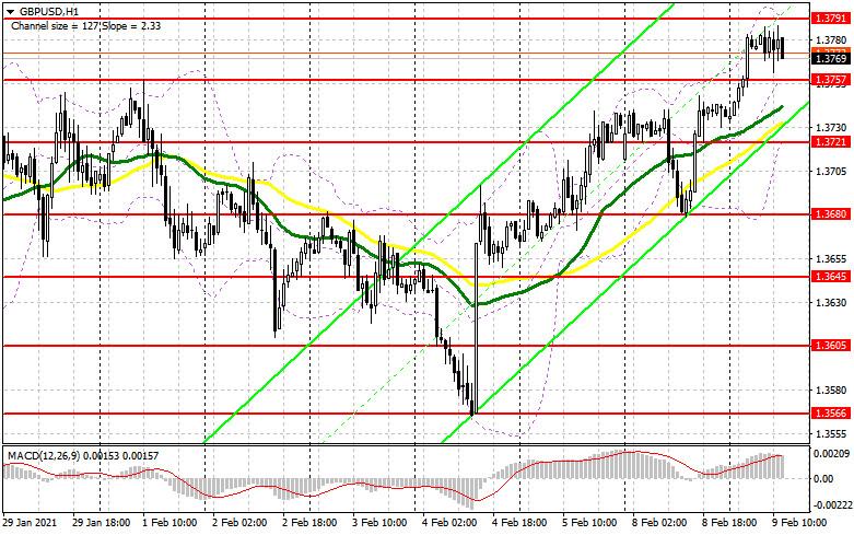 analytics60226acc85339 - GBP/USD: план на американскую сессию 9 февраля (разбор утренних сделок). Фунт провалился ниже 1.3723 и рассчитывает на пробой