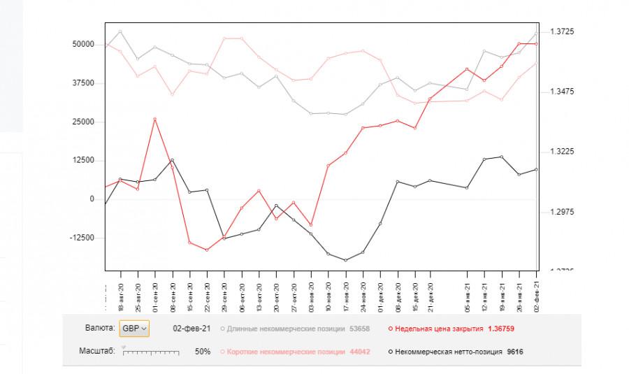 analytics60226ad527aad - GBP/USD: план на американскую сессию 9 февраля (разбор утренних сделок). Фунт провалился ниже 1.3723 и рассчитывает на пробой