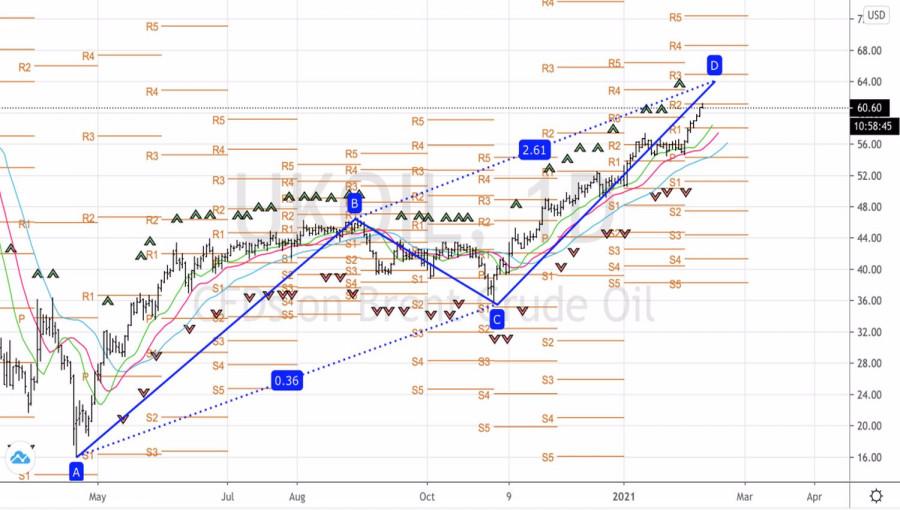 analytics6022761513da2 - Нефть разбудила спекулянтов