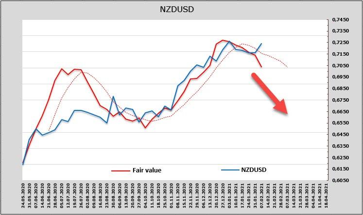 analytics60229a937b1c6 - Слабый доллар - это ненадолго. Обзор USD, NZD, AUD