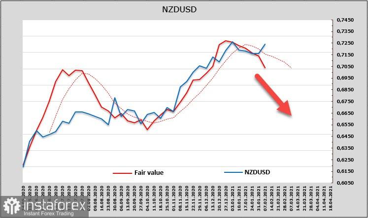 Es probable que el USD recupere terreno. Perspectivas para USD, NZD, AUD