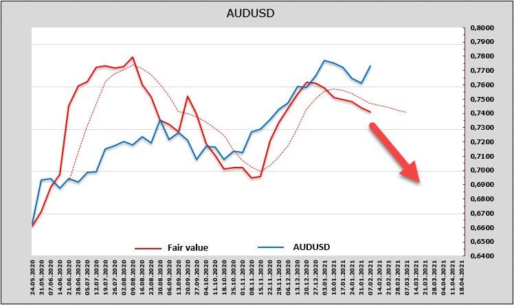 analytics60229a9f4c068 - Слабый доллар - это ненадолго. Обзор USD, NZD, AUD