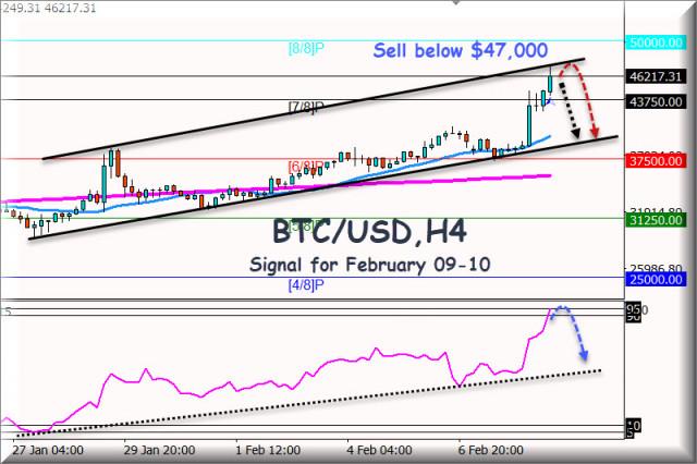 Sinyal Trading untuk BTC/USD tanggal 9-10 Februari 2021: jual di bawah $47.000