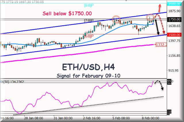 Sinyal trading untuk ETH/USDuntuk 09 - 10 Februari, 2021: Jual dibawah $1750.00