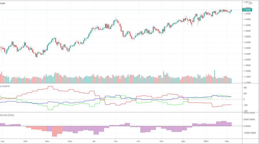 analytics60232322091f2 - Прогноз и торговые сигналы по паре GBP/USD на 10 февраля. Отчет COT Commitment of Traders. Анализ сделок вторника. Рекомендации