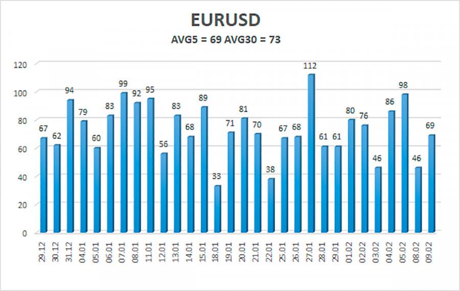 analytics6023235bd8246 - Обзор пары EUR/USD. 10 февраля. Доллар США: «кина не будет – электричество кончилось». Экономика США ждет еще три триллиона