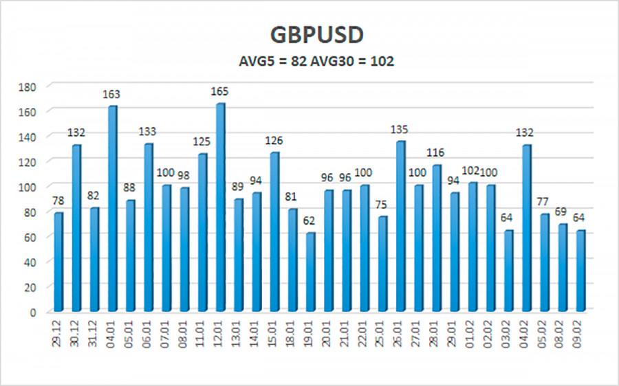 analytics602323958992b - Обзор пары GBP/USD. 10 февраля. Это уже не смешно, но вполне логично. Фунт стерлингов вышел к 38 фигуре и ему отчаянно помогает