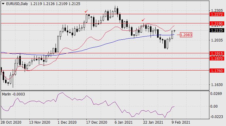 Forecast for EUR/USD on February 10, 2021