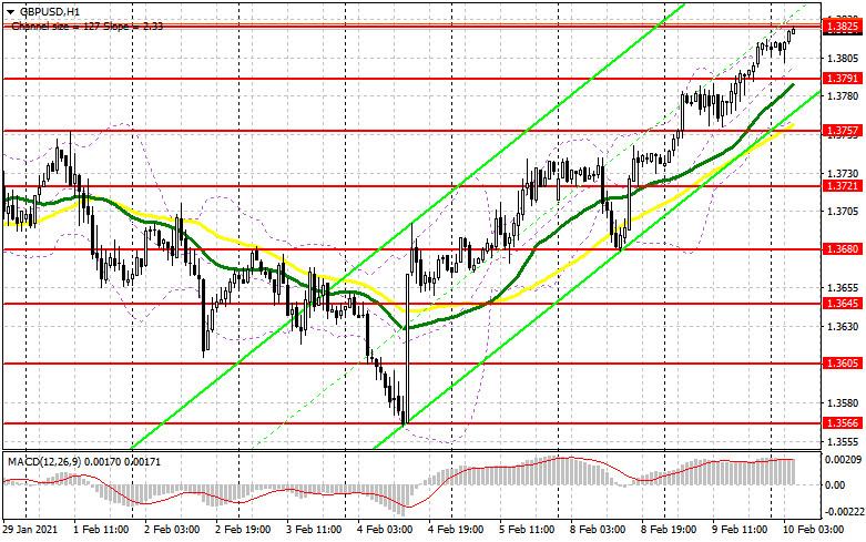 analytics60236177521bc - GBP/USD: план на европейскую сессию 10 февраля. Commitment of Traders COT отчеты (разбор вчерашних сделок). Быки готовят