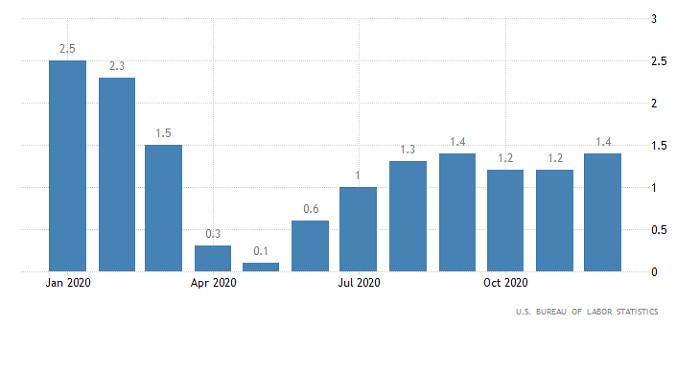 analytics60237c15ba5e4 - Горящий прогноз по EUR/USD от 10.02.2021