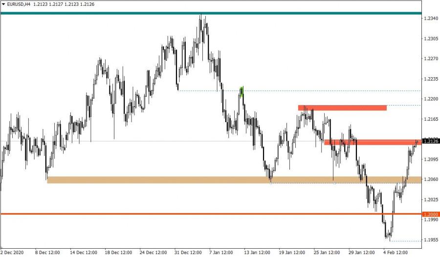 analytics60237c1c70c43 - Горящий прогноз по EUR/USD от 10.02.2021