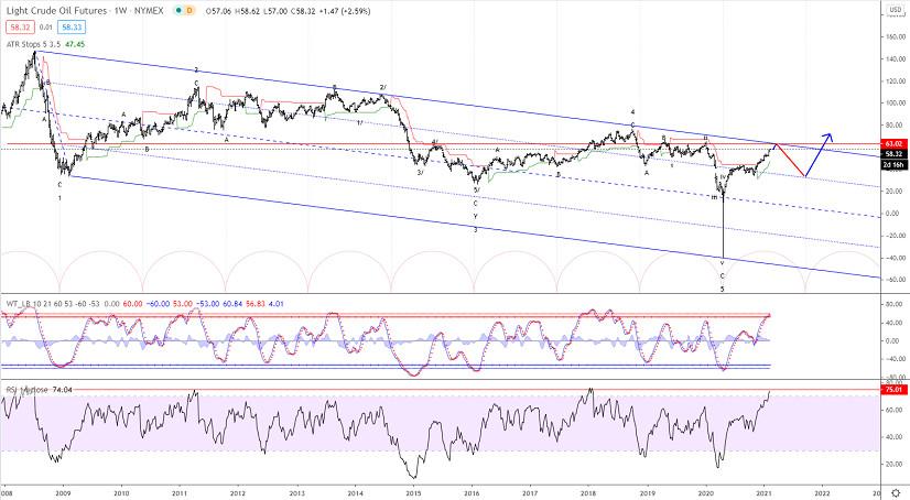 Elliott wave analysis of Crude Oil for February 10, 2021