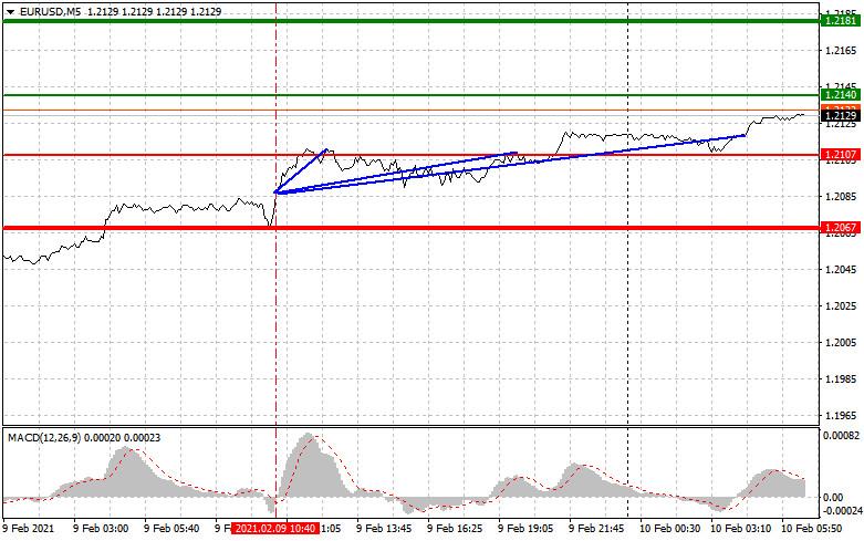 analytics6023851e786ca - Простые рекомендации по входу в рынок и выходу для начинающих трейдеров (разбор сделок на Форекс). Валютные пары EURUSD и
