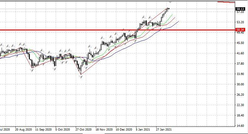 analytics60238727d2f63 - Российский рынок растет на открытии +0.3%. 10.02