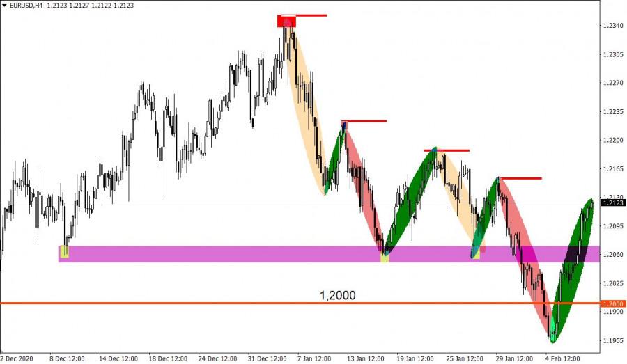 analytics602387ae3741c - Торговые рекомендации по валютному рынку для начинающих трейдеров – GBPUSD и EURUSD 10.02.21
