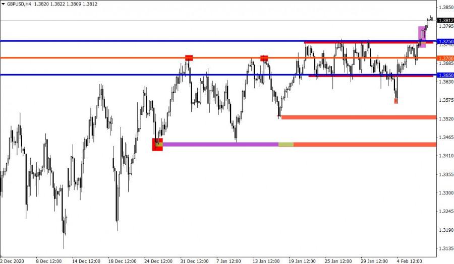 analytics602387f7a9276 - Торговые рекомендации по валютному рынку для начинающих трейдеров – GBPUSD и EURUSD 10.02.21