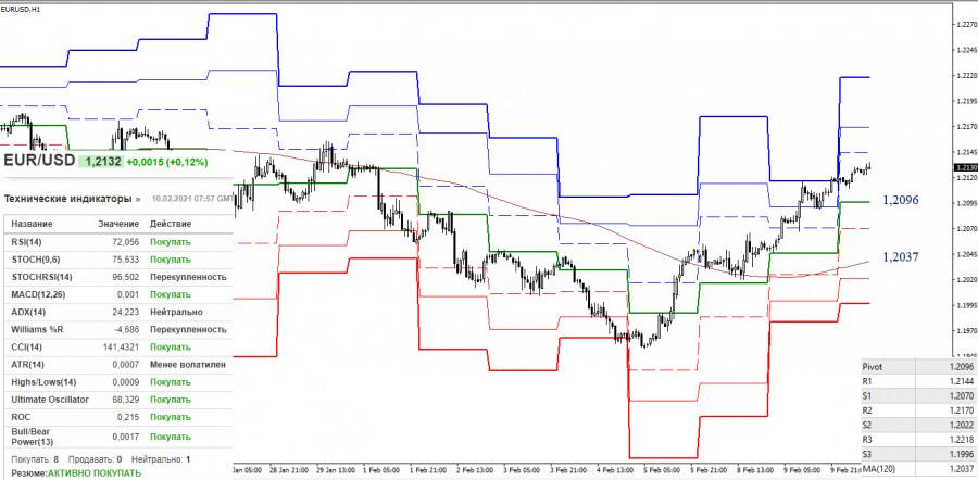 analytics60239c0510f14 - EUR/USD и GBP/USD 10 февраля – рекомендации технического анализа