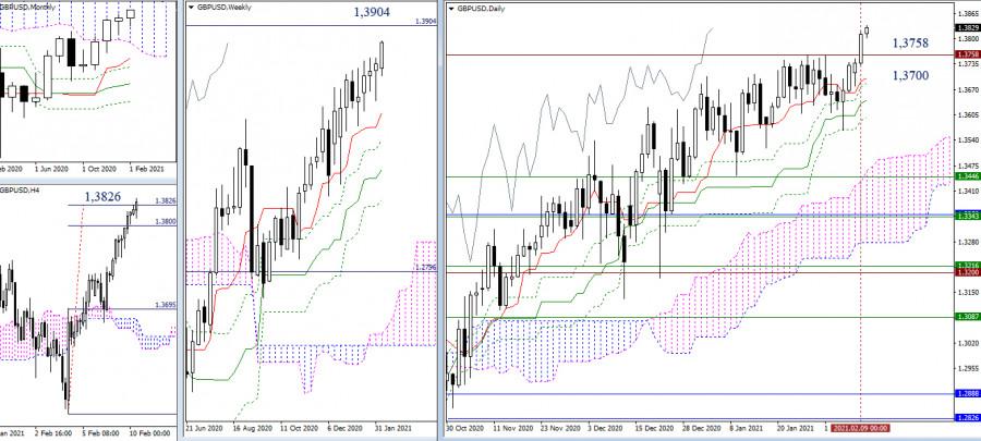 analytics60239c1291127 - EUR/USD и GBP/USD 10 февраля – рекомендации технического анализа