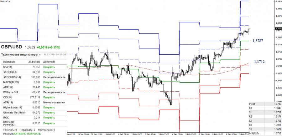 analytics60239c213abfa - EUR/USD и GBP/USD 10 февраля – рекомендации технического анализа
