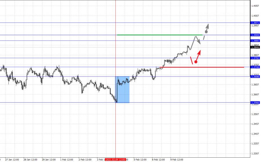 analytics6023b65a4ae48 - Фрактальный анализ основных валютных пар на 10 февраля