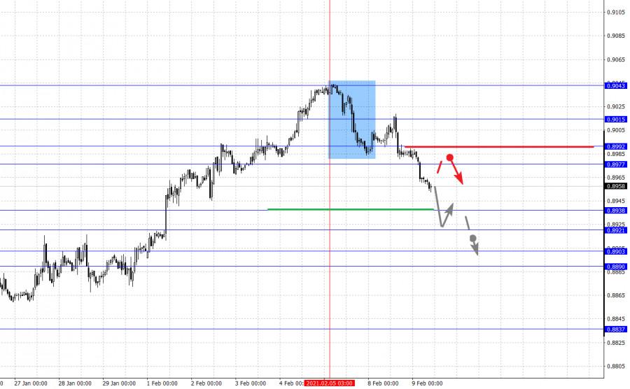 analytics6023b667163c7 - Фрактальный анализ основных валютных пар на 10 февраля
