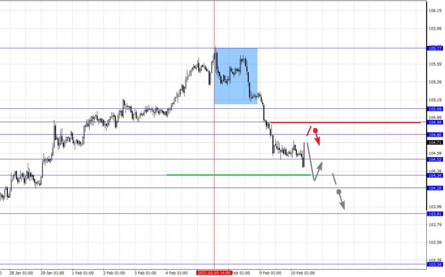 analytics6023b67736c5c - Фрактальный анализ основных валютных пар на 10 февраля