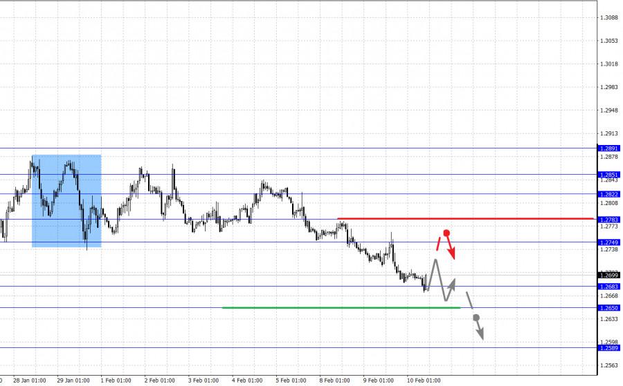 analytics6023b6879c31b - Фрактальный анализ основных валютных пар на 10 февраля