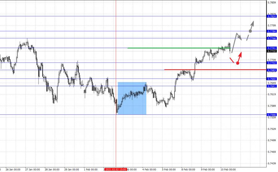 analytics6023b69ab88b4 - Фрактальный анализ основных валютных пар на 10 февраля