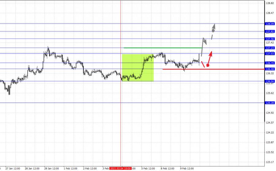 analytics6023b6af3050f - Фрактальный анализ основных валютных пар на 10 февраля
