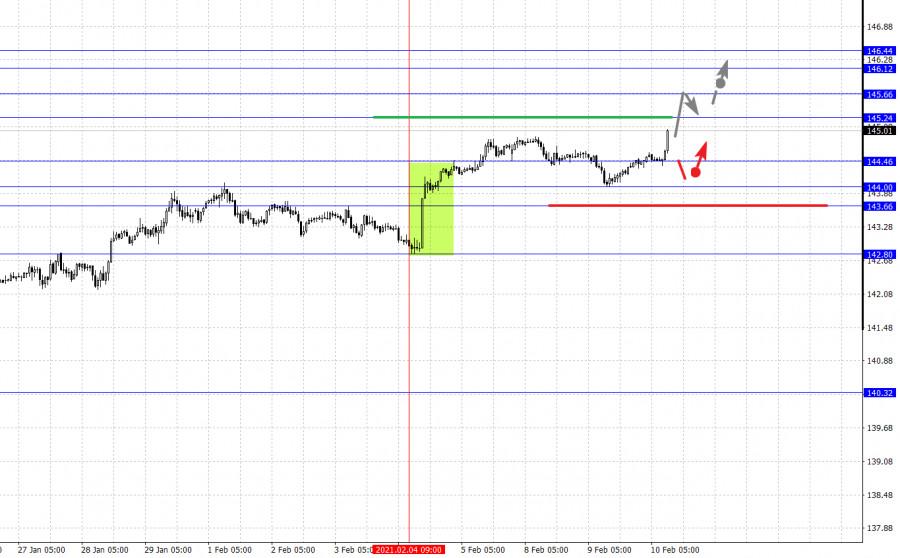 analytics6023b6cc10402 - Фрактальный анализ основных валютных пар на 10 февраля