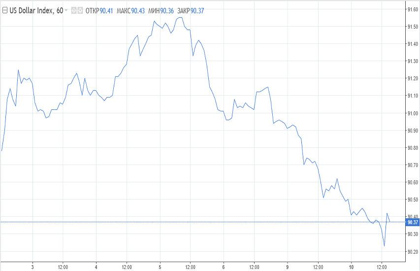 Der Dollar stellt sich auf den Anstieg der Inflationsrate in den USA ein