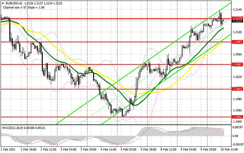 analytics6023c6a51fe7e - EUR/USD: план на американскую сессию 10 февраля (разбор утренних сделок). Покупатели евро не справились с уровнем 1.2129