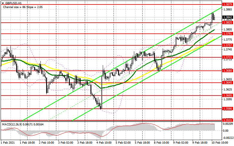 analytics6023ccbb776ac - GBP/USD: план на американскую сессию 10 февраля (разбор утренних сделок). Фунт прорвался выше 1.3825, но что делать дальше