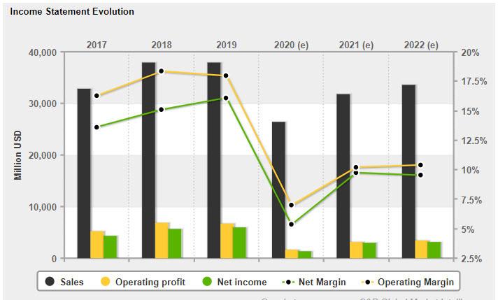 analytics6023ecba62b9b - Обзор акций компании Газпромнефть GAZPROM NEFT (SIBN)
